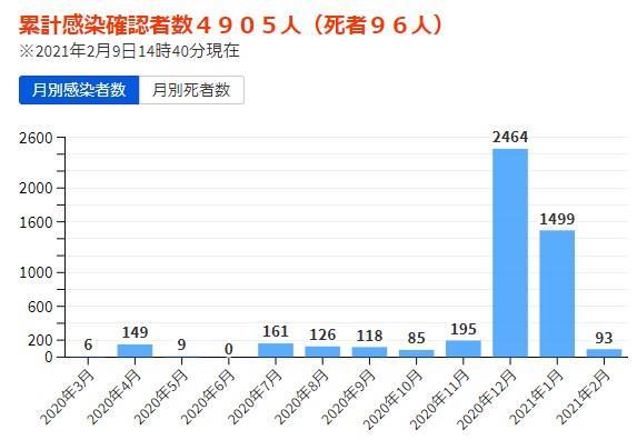 広島県の感染者数と死者数の推移