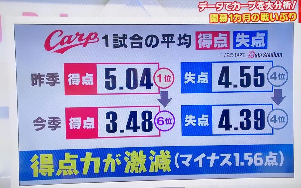 広島カープ7連勝前