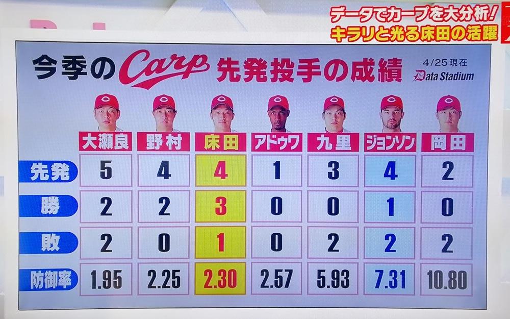 広島カープ投手陣
