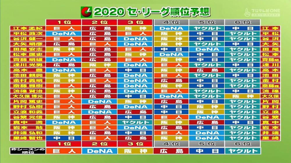 2020セ・リーグ順位予想