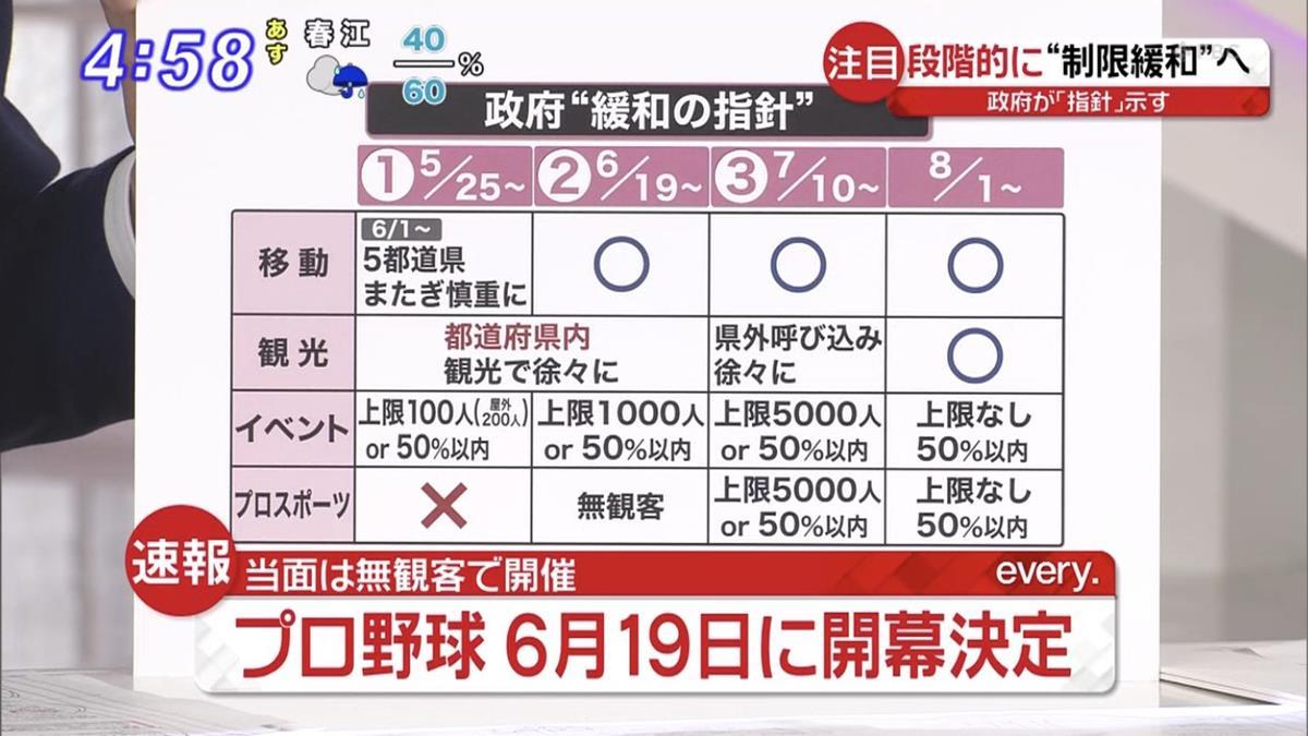 プロ野球6月19日の開幕を正式発表!