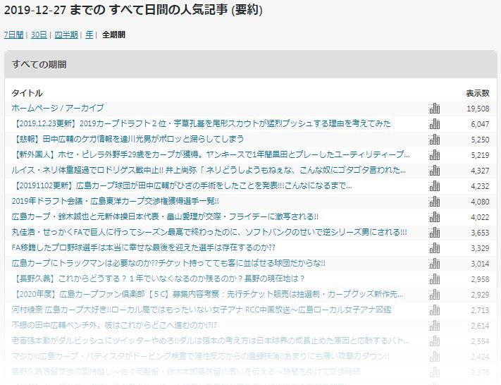 広島カープネット人気記事
