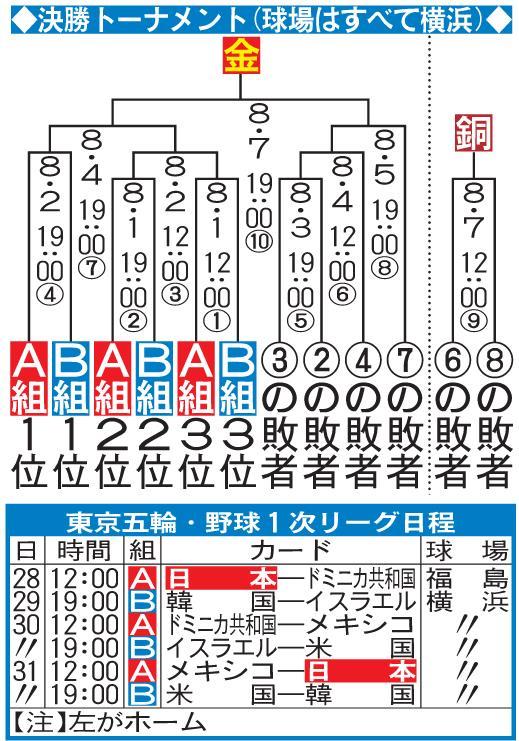 侍ジャパン試合日程